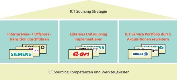 Copyright © 2019 ictsourcing.de. All rights reserved