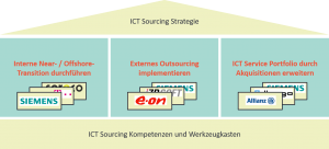 Copyright © 2020 ictsourcing.de. All rights reserved